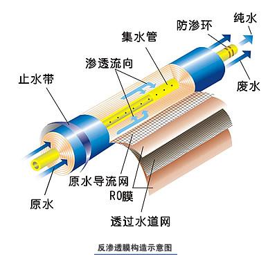 反渗透ro膜原理图