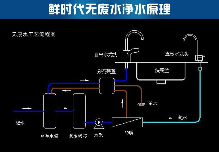 反渗透膜是实现反渗透水处理的核心元件,是一种模拟生物半透膜制成的具有一定特性的人工半透膜。一般用高分子材料制成,如醋酸纤维素膜、芳香族聚酰肼膜、芳香族聚酰胺膜。表面微孔的直径一般在0.1~10nm之间,能够有效地去除水中的溶解盐类、胶体、微生物、有机物等,制造出富含氧分且良好口感的健康纯净水。系统具有水质好、耗能低、无污染、工艺简单、操作简便等优点。